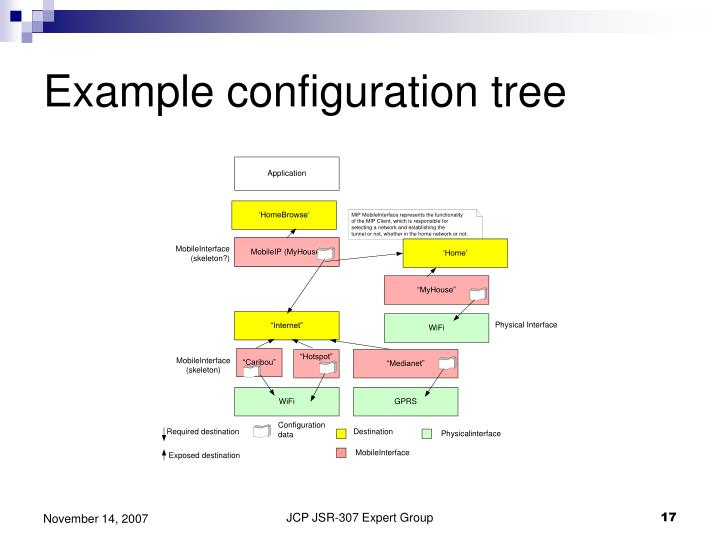 Example configuration tree