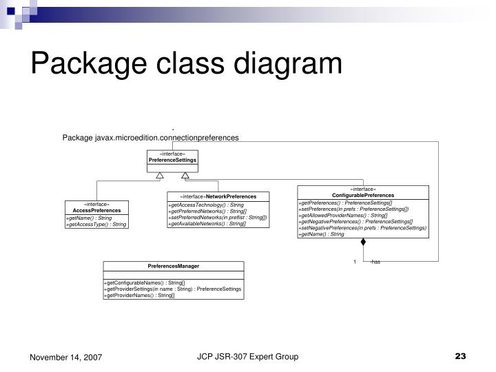 Package class diagram