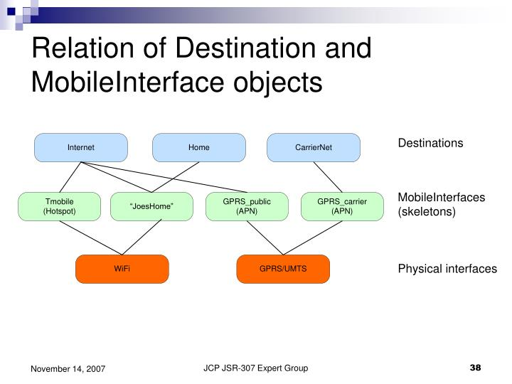 Relation of Destination and MobileInterface objects