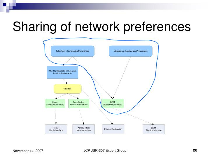 Sharing of network preferences