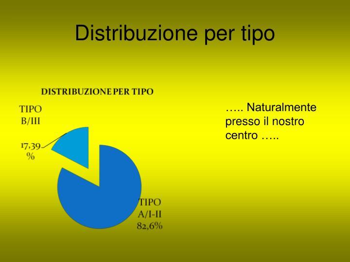 Distribuzione per tipo