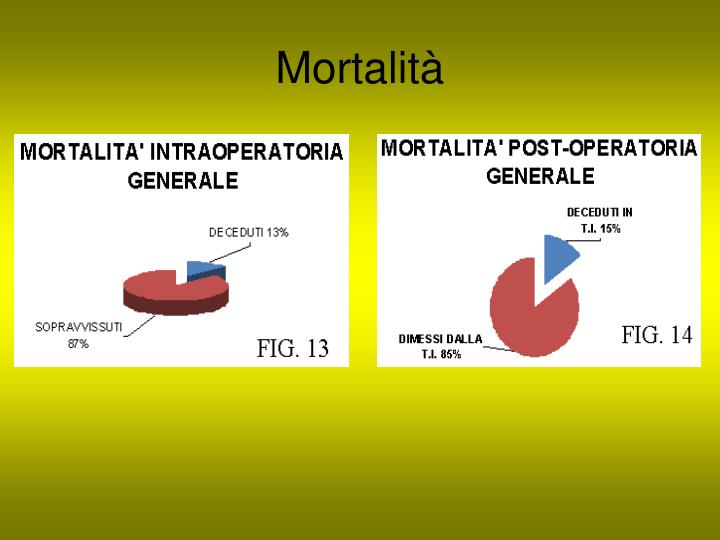 Mortalità