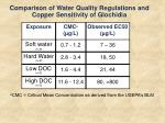 comparison of water quality regulations and copper sensitivity of glochidia1