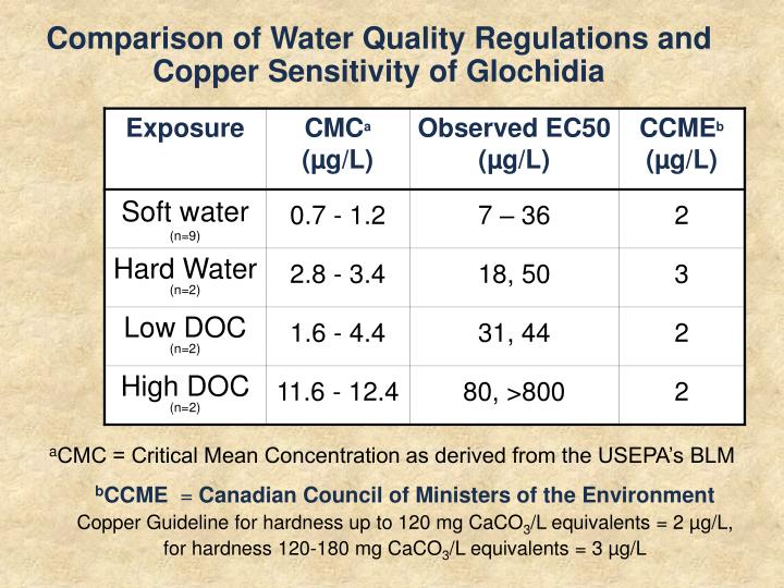 Comparison of Water Quality Regulations and Copper Sensitivity of Glochidia