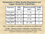comparison of water quality regulations and copper sensitivity of glochidia2