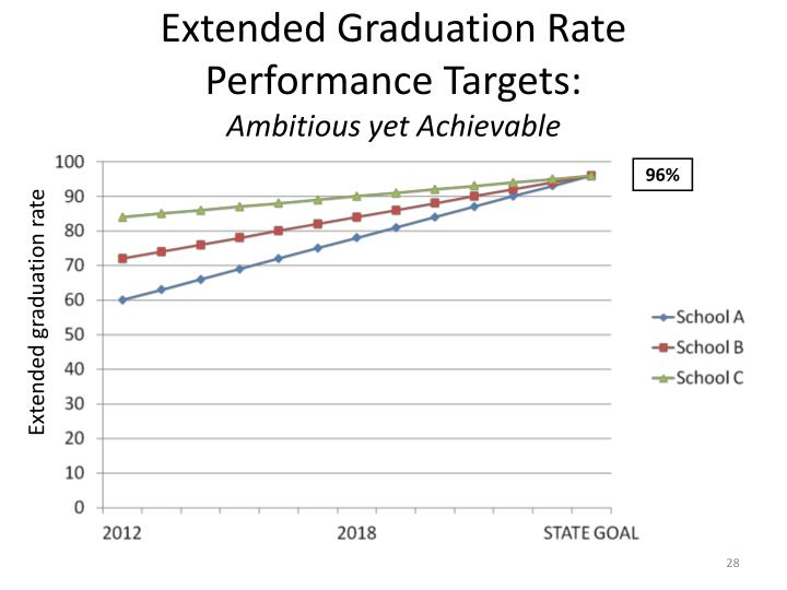 Extended Graduation Rate Performance Targets: