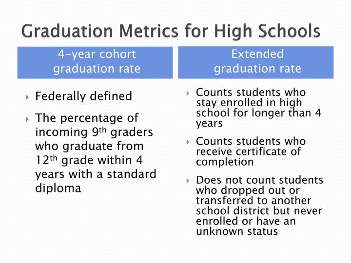 Graduation Metrics for High Schools