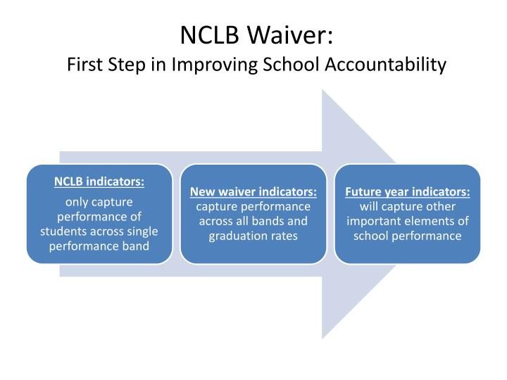 NCLB Waiver: