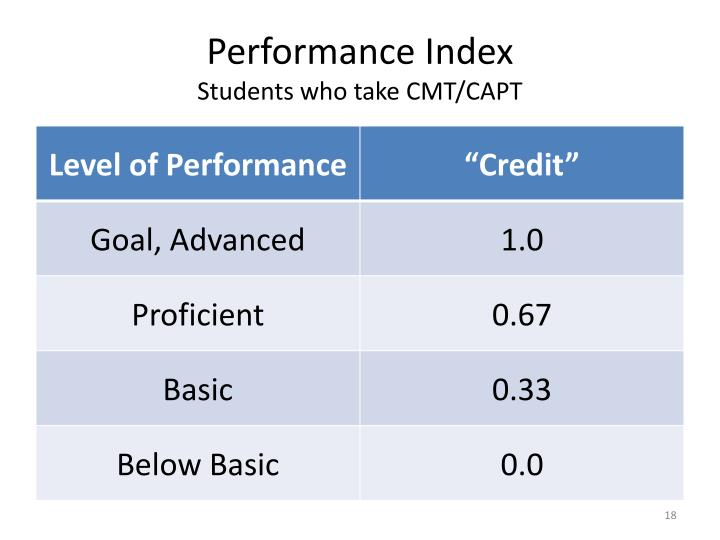 Performance Index