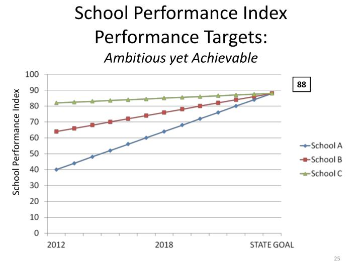 School Performance Index Performance Targets: