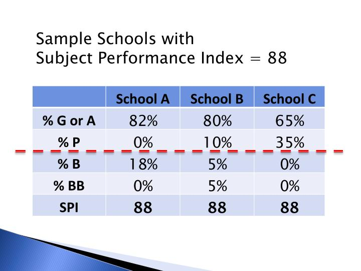Sample Schools with