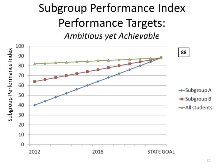 Subgroup Performance Index Performance Targets: