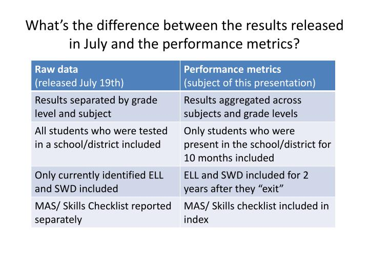 What's the difference between the results released in July and the performance metrics?