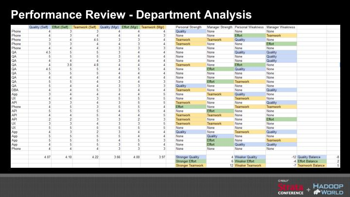Performance Review - Department Analysis