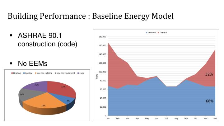 Building Performance : Baseline Energy Model