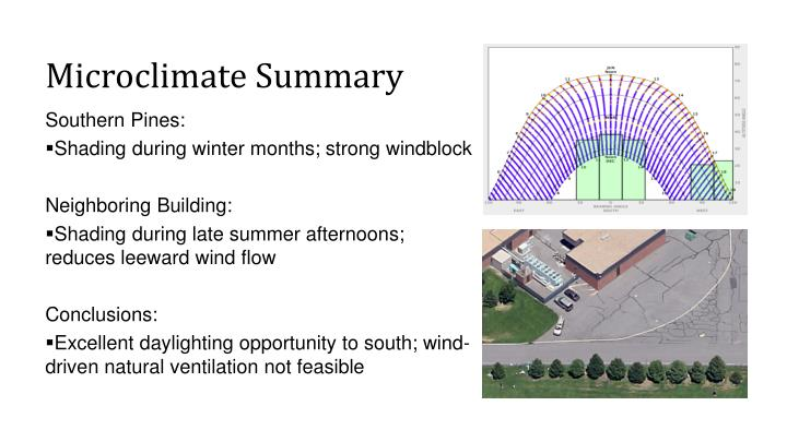 Microclimate Summary