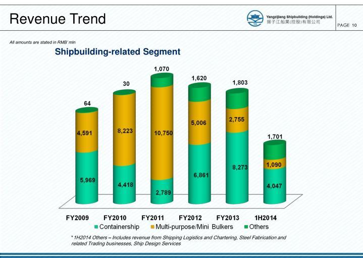 Revenue Trend