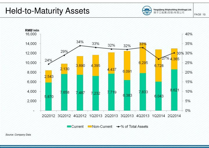 Held-to-Maturity Assets