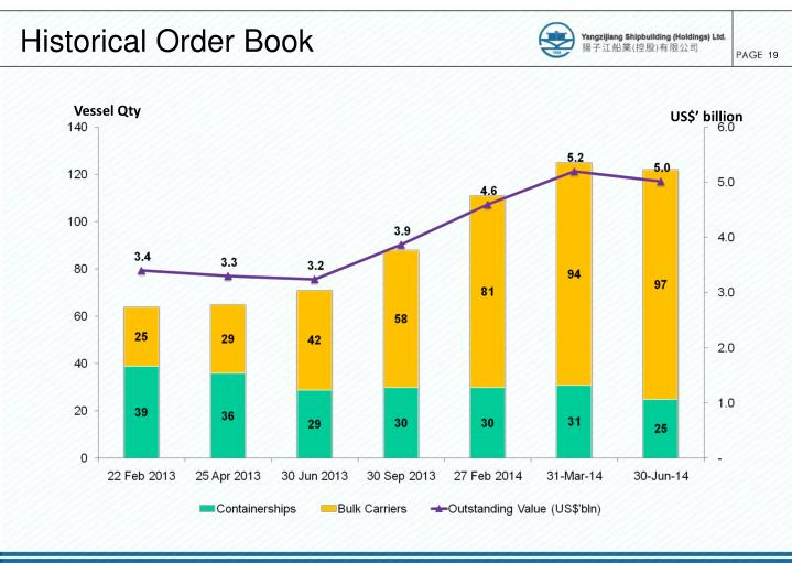 Historical Order Book