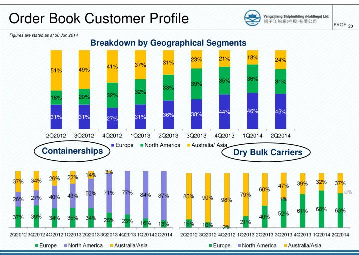 Order Book Customer Profile