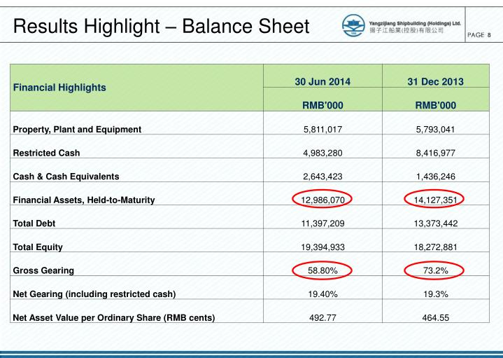 Results Highlight – Balance Sheet