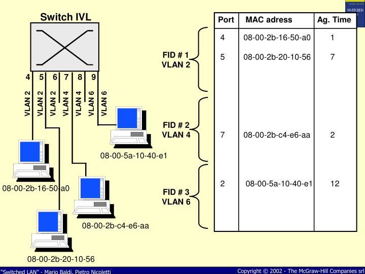 Switch IVL