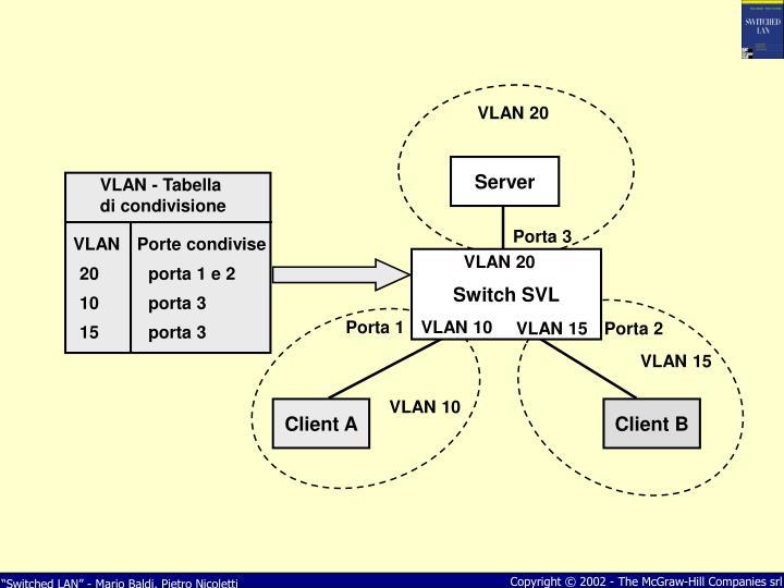 VLAN 20