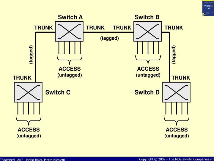 Switch A