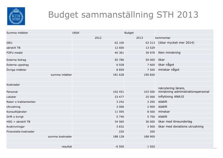 Budget sammanställning STH 2013