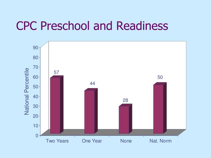 CPC Preschool and Readiness