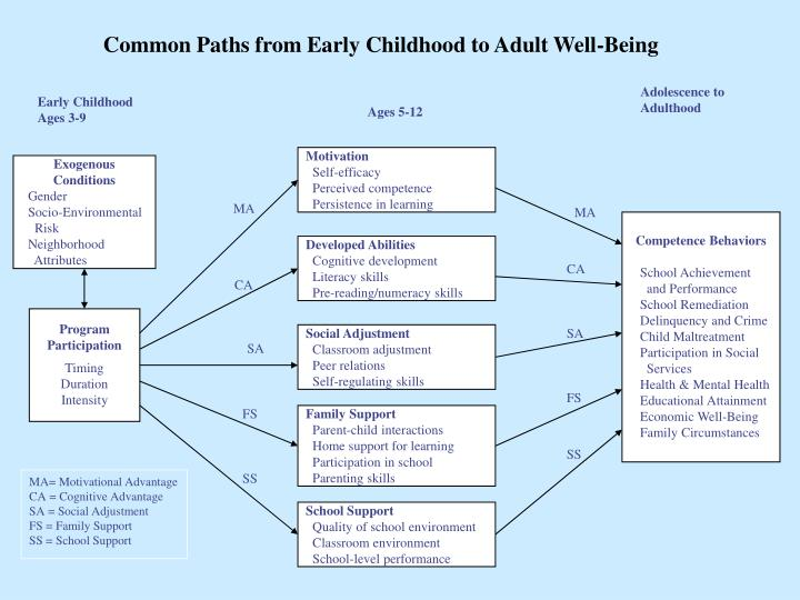 Common Paths from Early Childhood to Adult Well-Being