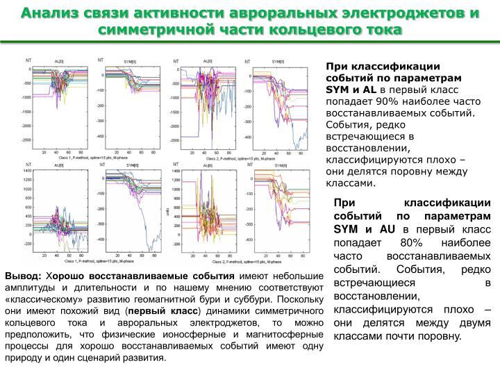 Анализ связи активности авроральных