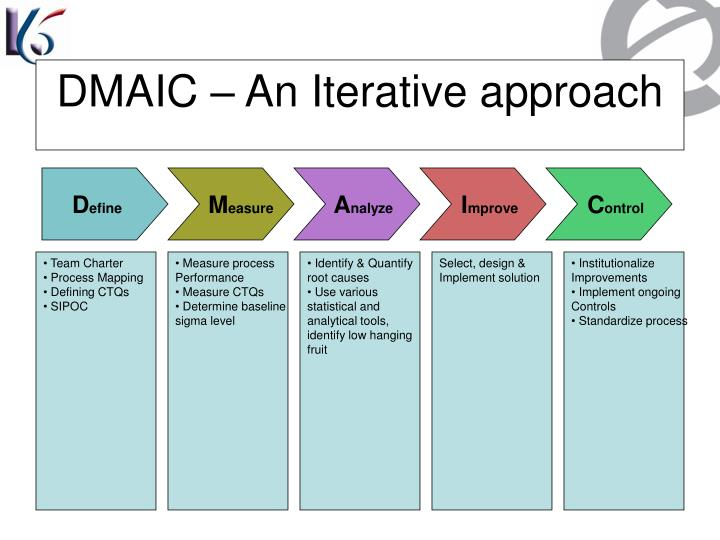 DMAIC – An Iterative approach