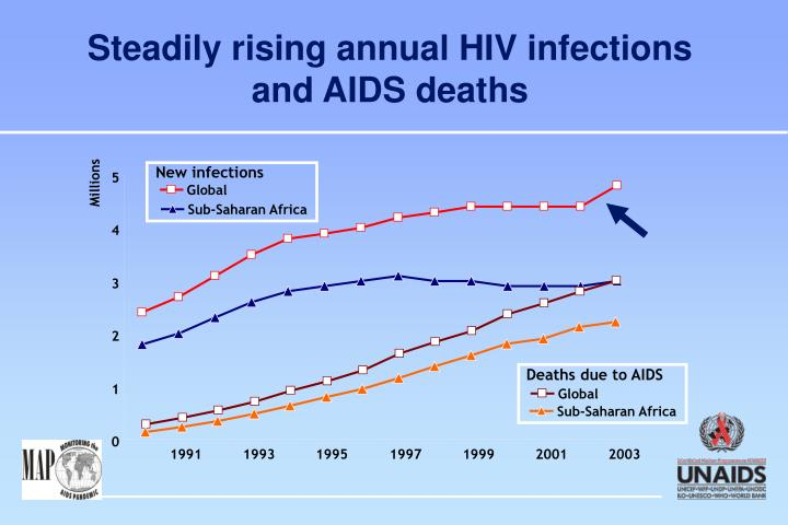 Deaths due to AIDS