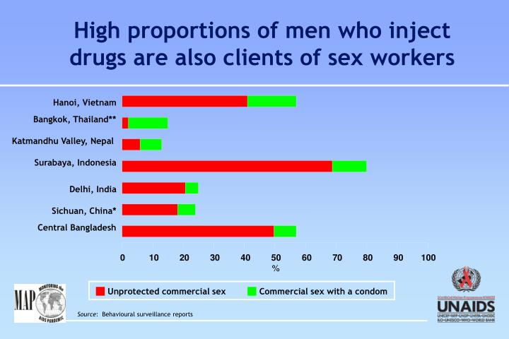 High proportions of men who inject drugs are also clients of sex workers