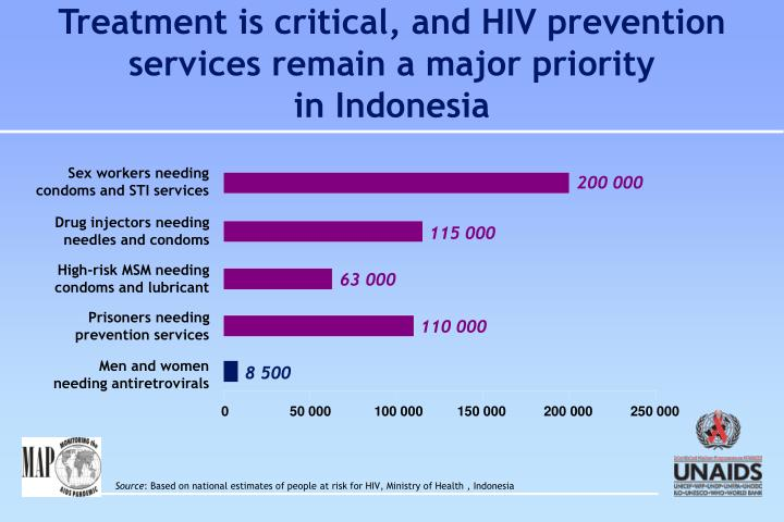 Treatment is critical, and HIV prevention services remain a major priority