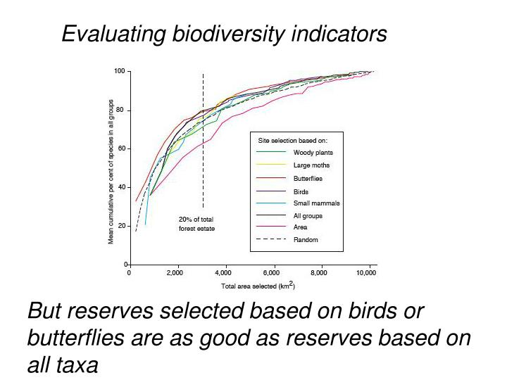 Evaluating biodiversity indicators