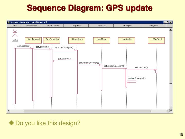 Sequence Diagram: GPS update