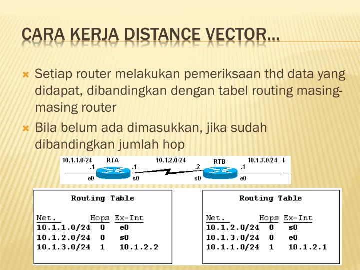 Cara Kerja Distance Vector…