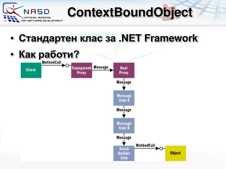 ContextBoundObject