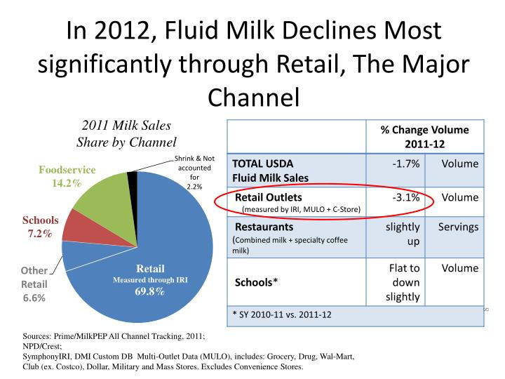 In 2012, Fluid Milk Declines Most significantly through Retail, The Major Channel