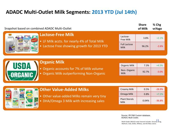 ADADC Multi-Outlet Milk Segments: