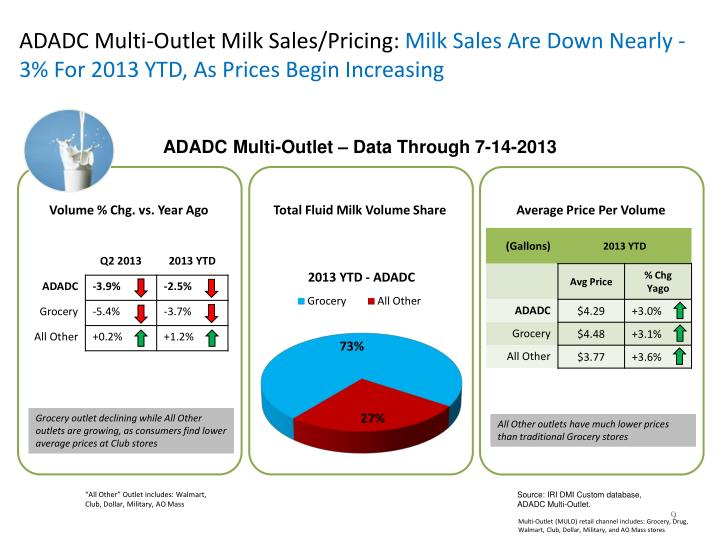 ADADC Multi-Outlet Milk Sales/Pricing: