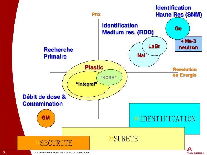 Identification    Haute Res (SNM)