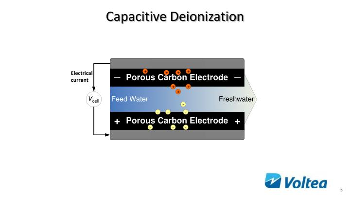Capacitive Deionization
