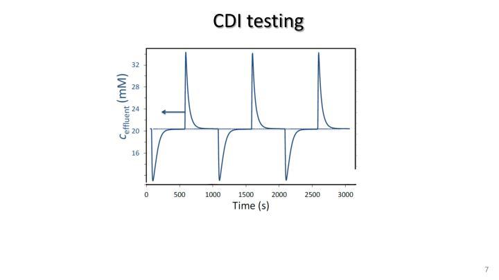 CDI testing