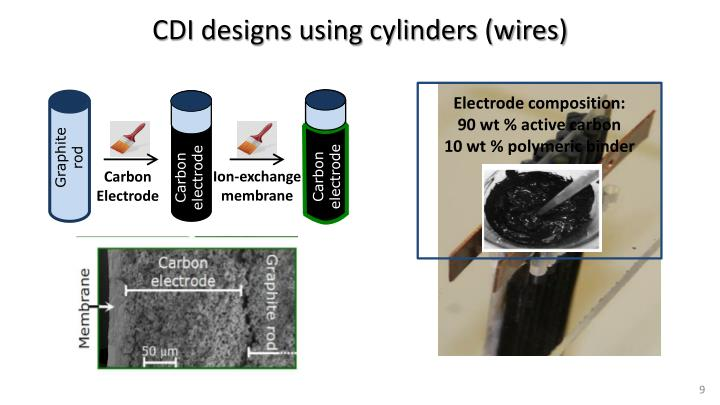 CDI designs using cylinders (wires)