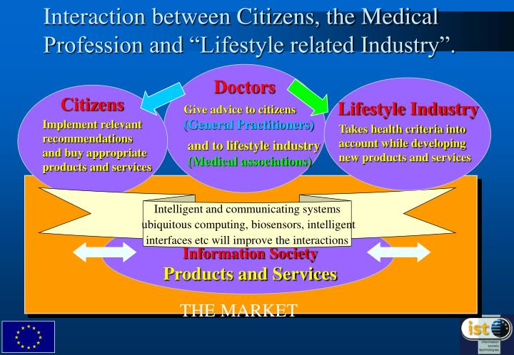 """Interaction between Citizens, the Medical Profession and """"Lifestyle related Industry""""."""