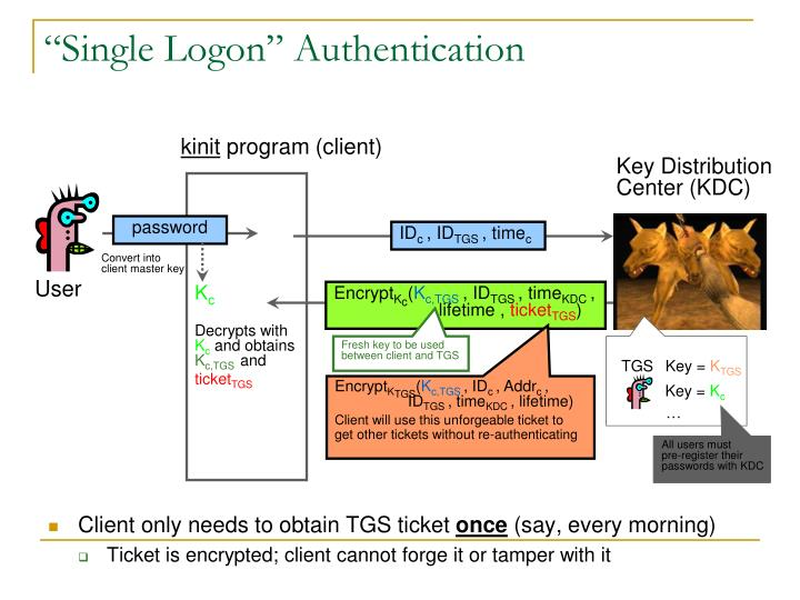"""Single Logon"" Authentication"