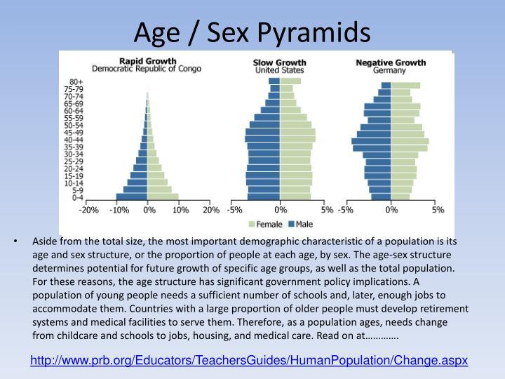 Age / Sex Pyramids